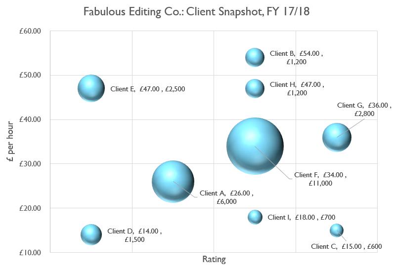 Bubble chart snapshot example